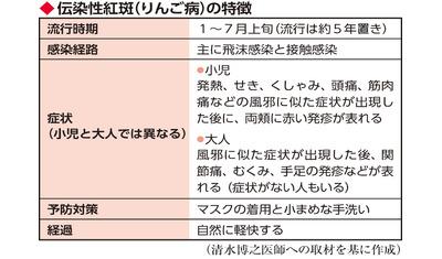 大人もかかる「りんご病」 妊婦や特定の持病は要注意(藤沢市民病院臨床検査科 清水博之診療科部長)