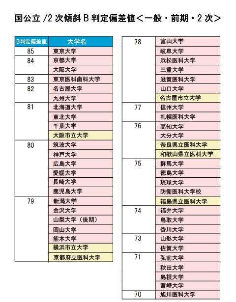 熊本大学 入試科目