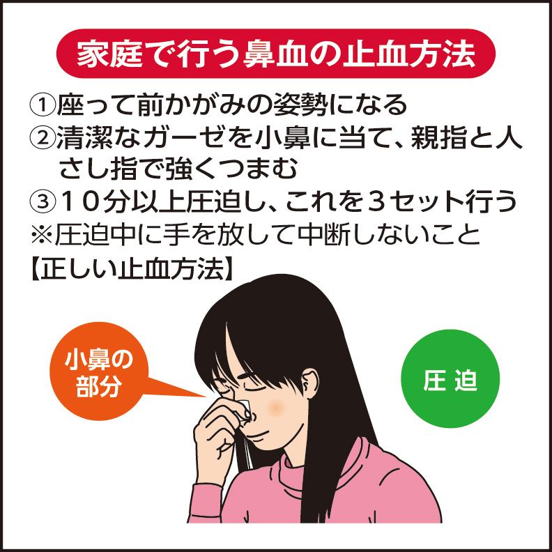 対処 鼻血