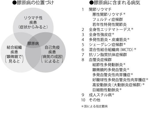 病 難病 指定 川崎 川崎市:難病の方への支援制度について知りたい。
